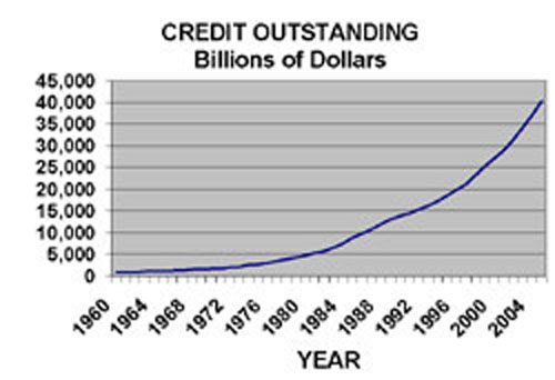 The abrupt rise in credit, due to lax credit restrictions, fueled the housing bubble and the rapid increases in Gross National Product. Both followed similar trends. The steep slow of the curves indicates the trends are not sustainable.