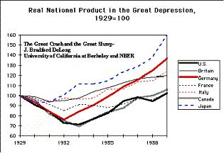 The militaristic and totalitarian nations of Germany, Italy and Japan emerged more quickly from the Great Depression.