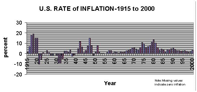 The future of the U.S. might follow past occurrences where disinflation leading to deflation were eventually overcome by wartime inflation. The U.S. Rate of Inflation increased greatly during wartime periods of WWI, WWII, Korean War and Vietnam War. It has not increased during the engagements in Iraq and Afghanistan (not shown).