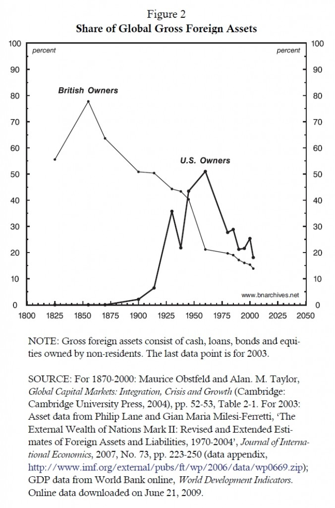 if_fig2_share_of_global_foreign_assets