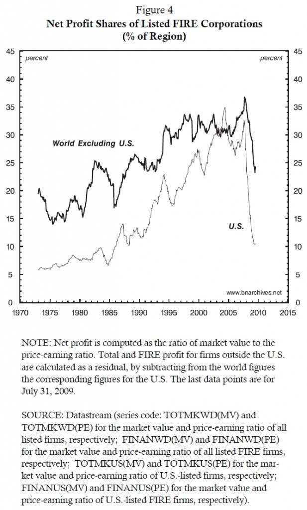 if_fig4_fire_corporations_share_of_total_net_profit