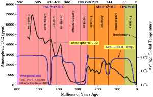 Atmospheric CO2 and average global temperature
