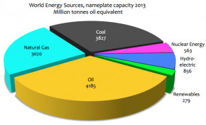 world energy sources 2013