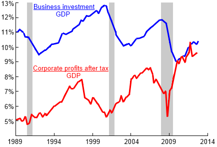 "Paul Krugman and the U.S. Federal Reserve Bank of St. Louis FRED research service, ""Profits and Business Investment"" New York Times, Public Domain"